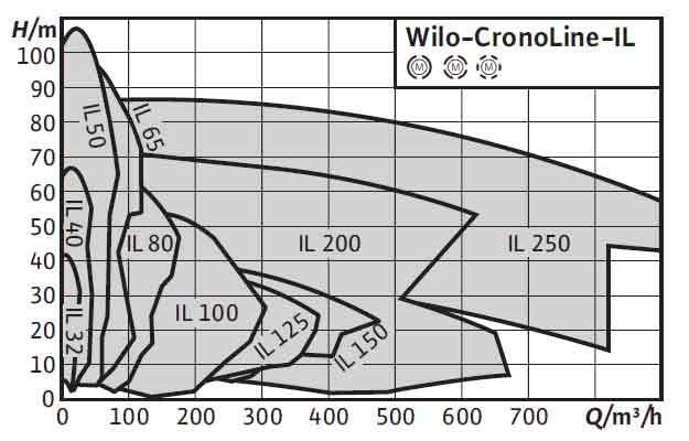 Характеристики насосов WILO TOP-S